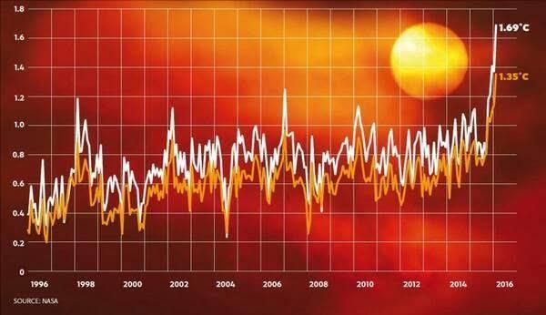 No sólo es del cambio climático de lo que hablamos