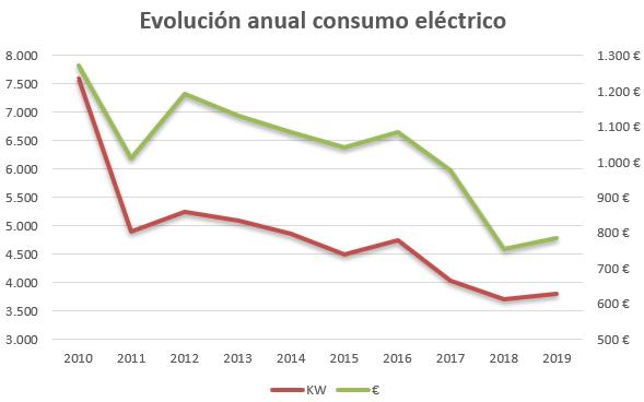 Imagen con la evolución del consumo eléctrico en Kw y en euros, ambos a la baja.