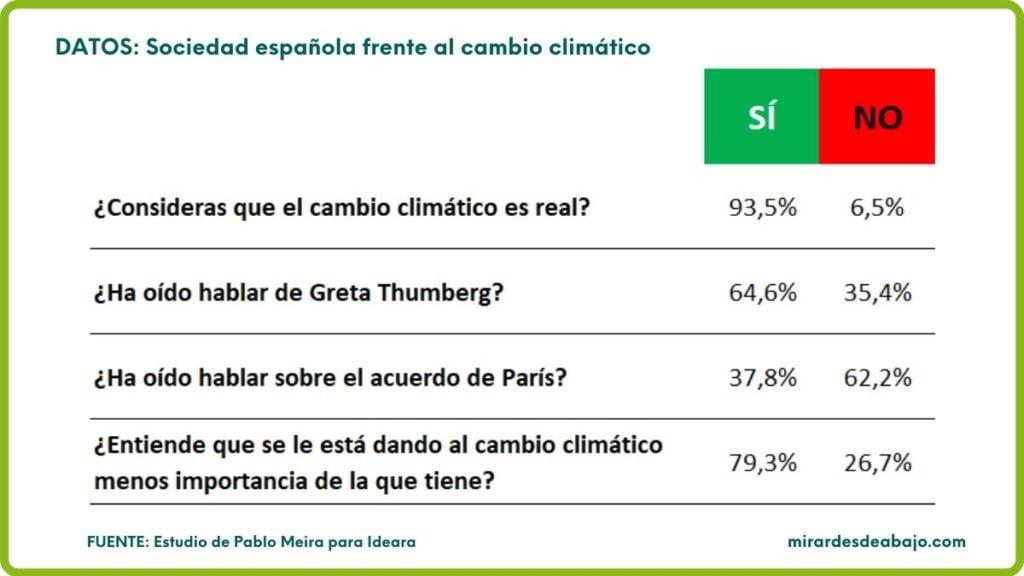 Imagen con datos de la percepción de la sociedad española ante el cambio climático