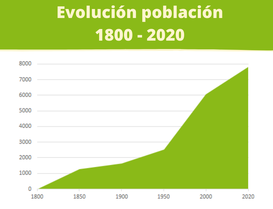 Evolución exponecial de la población mundial desde el año 1800 al 2020