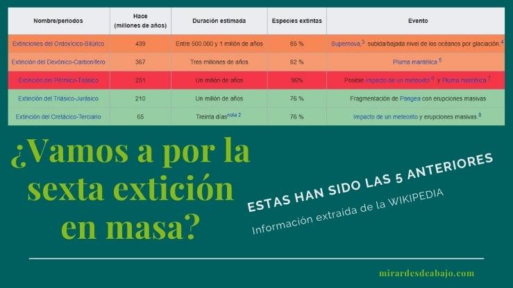 Datos de las cinco extinciones en masa