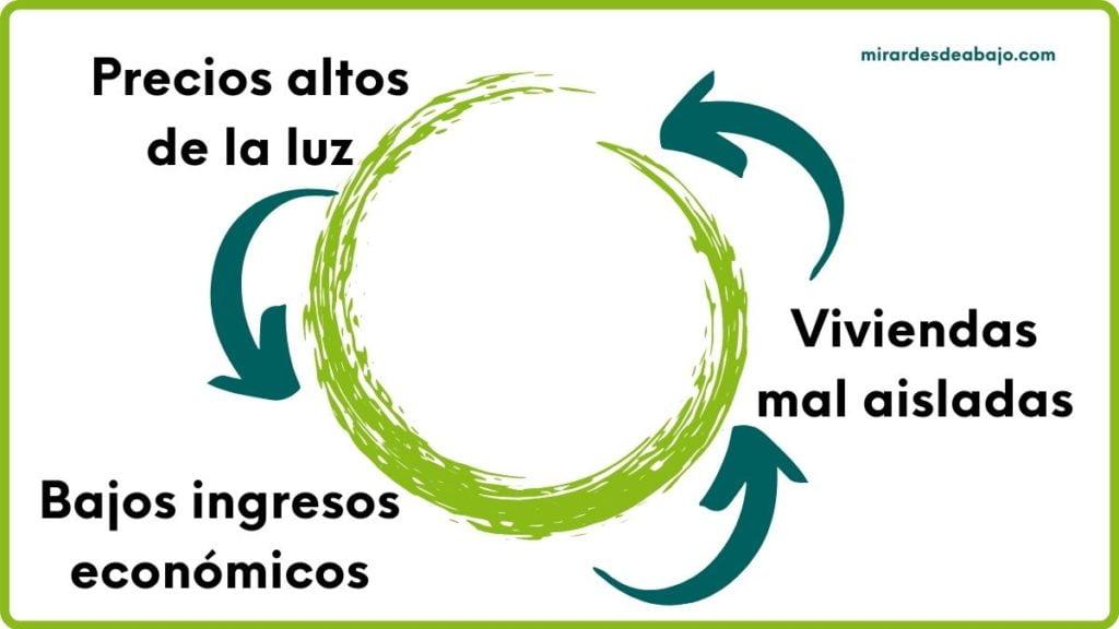 Imagen círculo vicioso pobreza energética