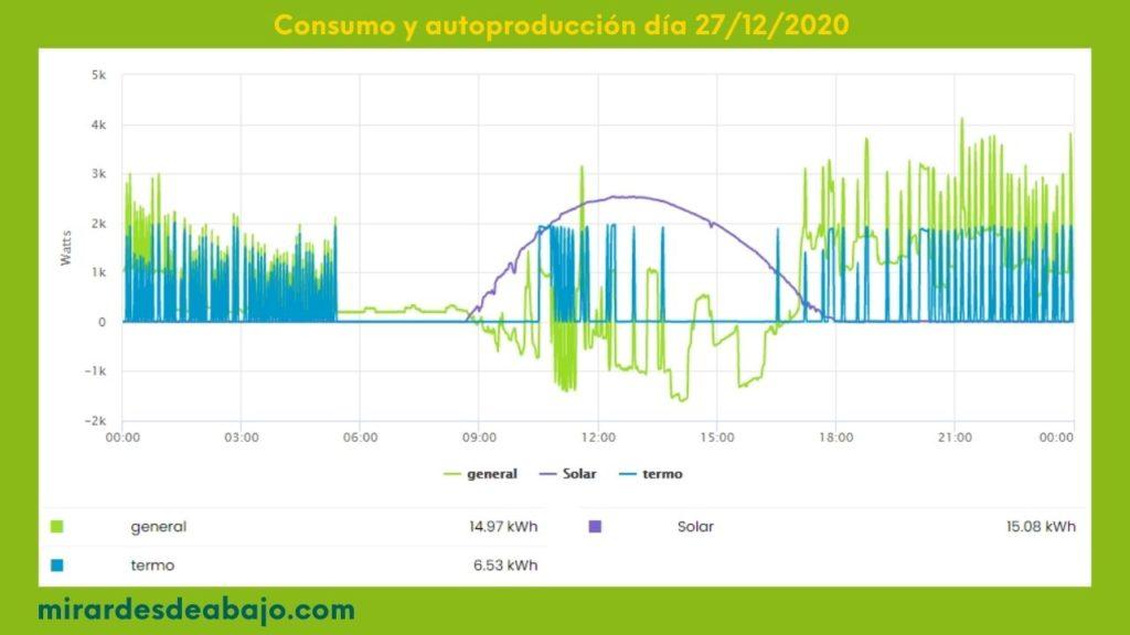 imagen con el consumo y autoconsumo real de energía de una instalación doméstica en diciembre